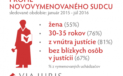Among new judges are mostly women under 35 years