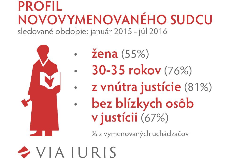 Novými sudcami sú najčastejšie ženy do 35 rokov
