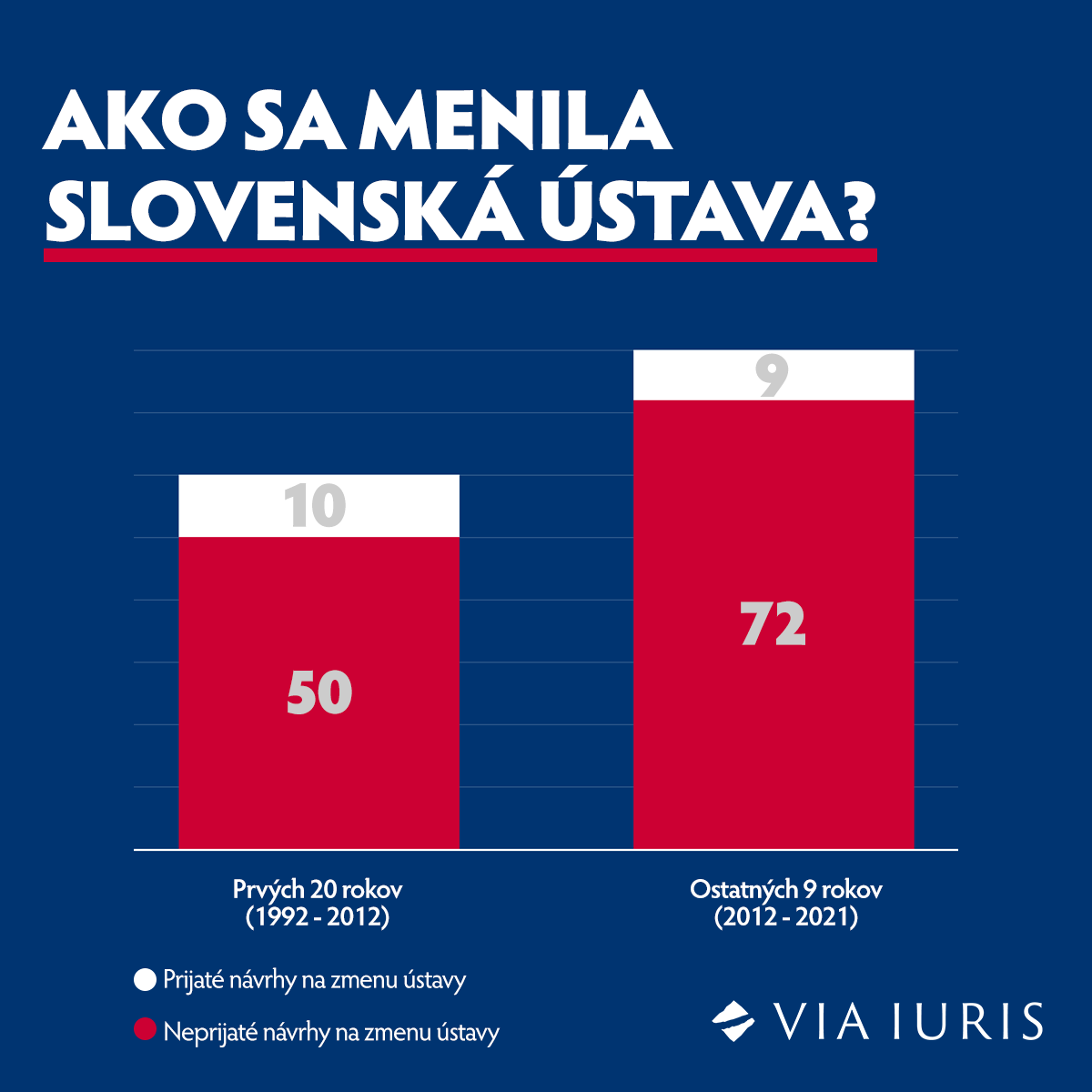 Ako sa menila slovenská ústava?